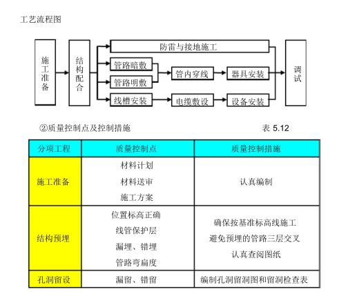 [中建八局]商业住宅机电施工组织设计98页_3