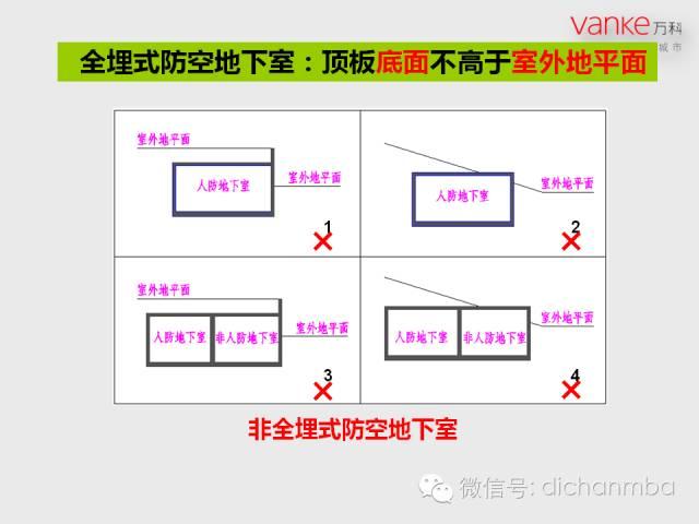 万科房地产施工图设计指导解读(含建筑、结构、地下人防等)_40