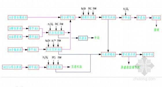 [广州]电镀生产废水处理工程设计施工方案