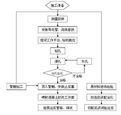管棚施工工艺的详细步骤图文介绍_6