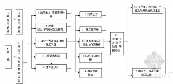 [标杆]房地产集团项目管理手册