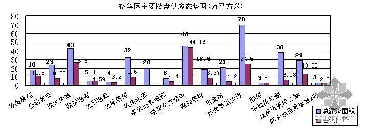 2009年石家庄市商品住宅市场区域分析报告