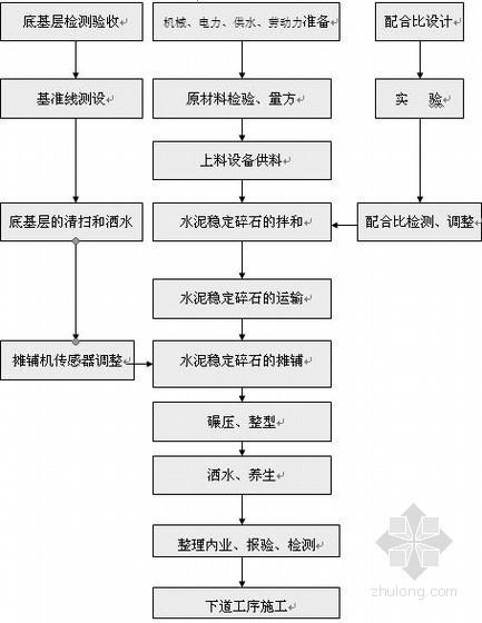 [安徽]道路工程水泥稳定碎石基层施工方案(中铁建)