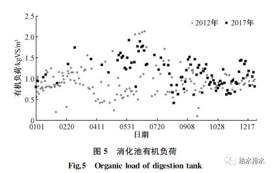 运行数据:污泥热水解厌氧消化与常规厌氧消化的比较_6