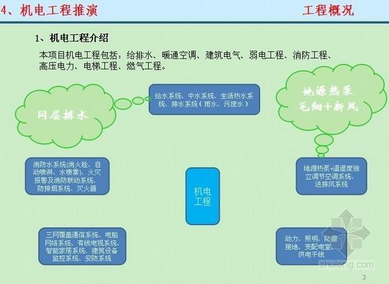[北京]大型商业项目机电工程施工推演PPT