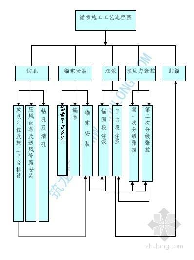 预应力锚索施工工艺流程图