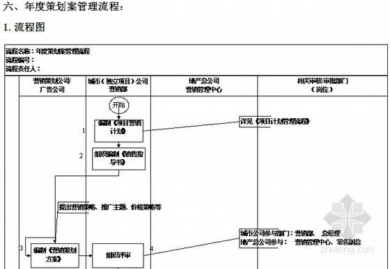 [标杆房企]房地产营销管理制度(营销流程184页)