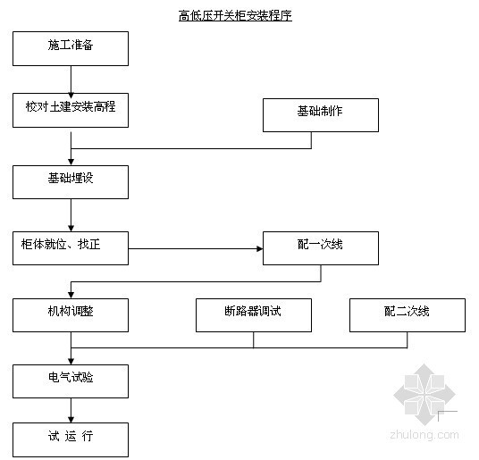 [贵州]10KV开闭所电气设备安装工程施工投标文件(全套69页)