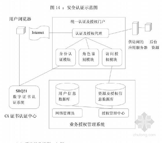 [硕士]基于项目管理的工程档案管理模式[2010]