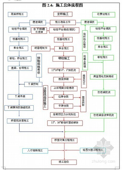 [广东]预应力混凝土变截面连续梁桥施工组织设计(投标)
