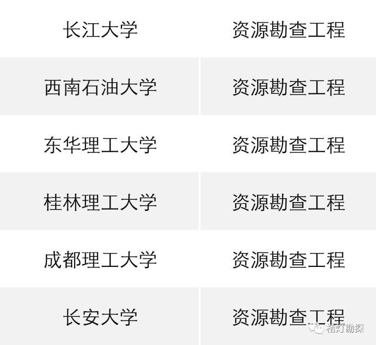 """教育部公布293个地学类工科专业进入全球""""第一方阵""""!_2"""