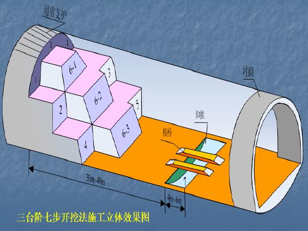 V级隧道初期支护首件总结资料下载-隧道三台阶七步法演示总结(54页)