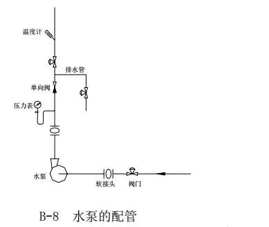 中央空调水系统设计教程_10