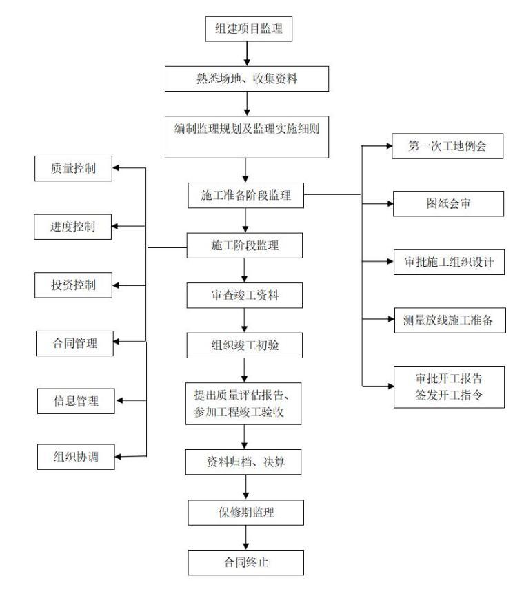 金港世纪天城一期工程监理规划范本(共98页)_6