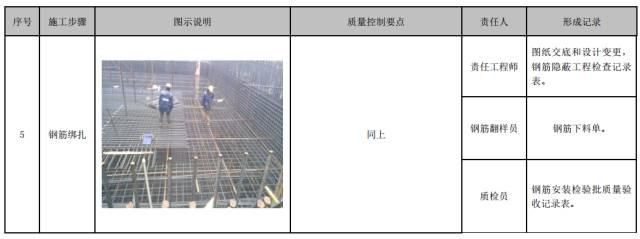 建筑工程施工工艺质量管理标准化指导手册_60