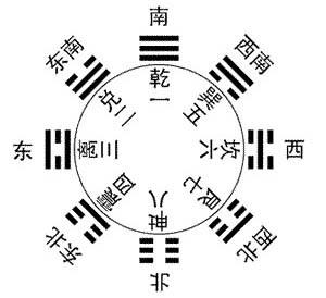 陈益峰:先天八卦的基础含义_2