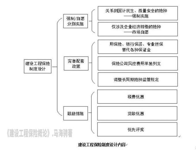 建设工程保险体系架构之制度设计