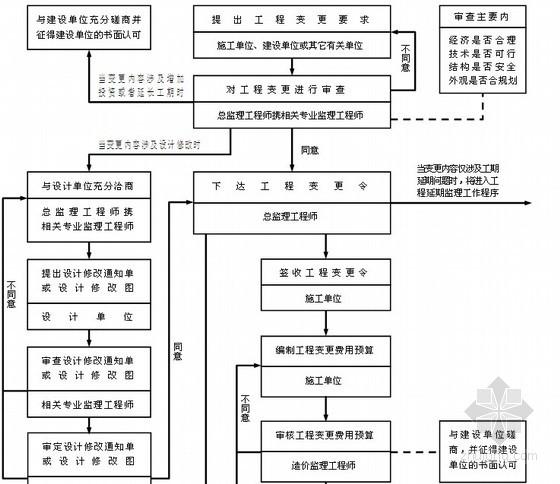 钢结构厂房工程监理规划(2014年 流程图 范本)图片