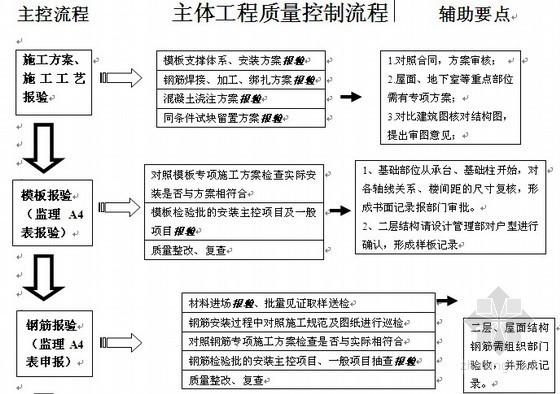 房地产公司主体工程质量计划方案