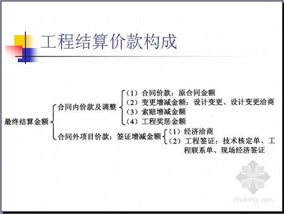 [实用]施工企业工程结算技巧及签证办理实操精讲(大量案例分析119页)