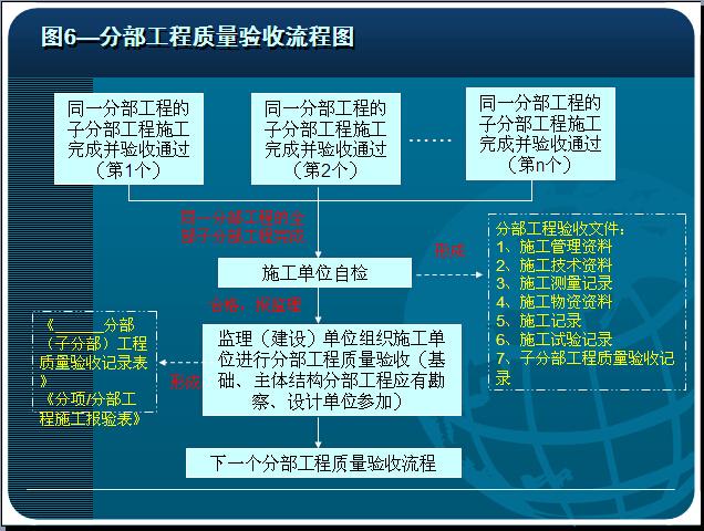 施工资料管理流程(PPT)
