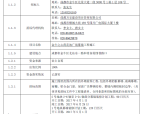 【成都】金牛荷花池广场幕墙工程招标文件(共56页,约7.2万㎡)