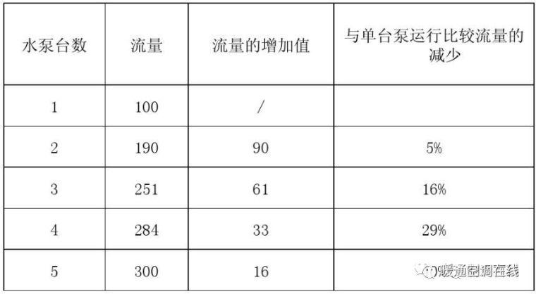 暖通空调系统水泵的使用与选型_4