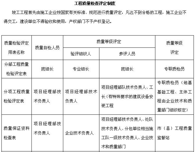 施工现场质量管理制度(共10页)