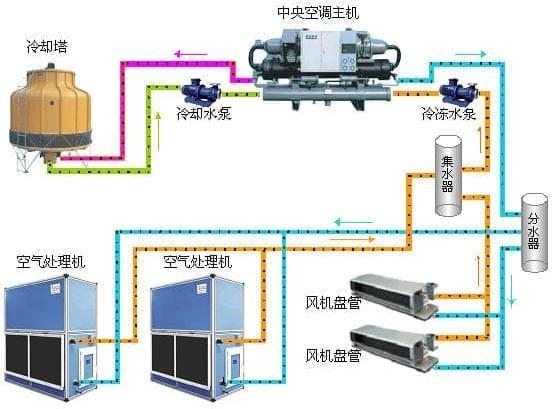 VRV暖通空调施工方案资料下载-暖通空调施工