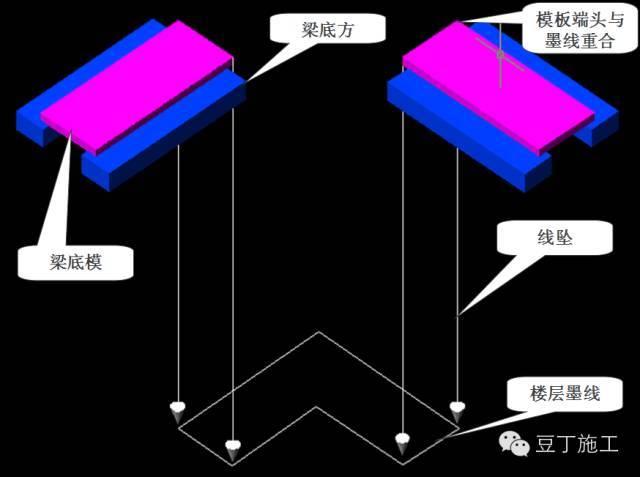 模板施工必看丨3D高清图解模板施工工艺(附实例照片)