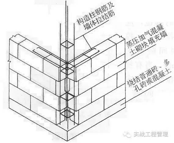 项目经理必懂:构造柱、专项、施工方案_3