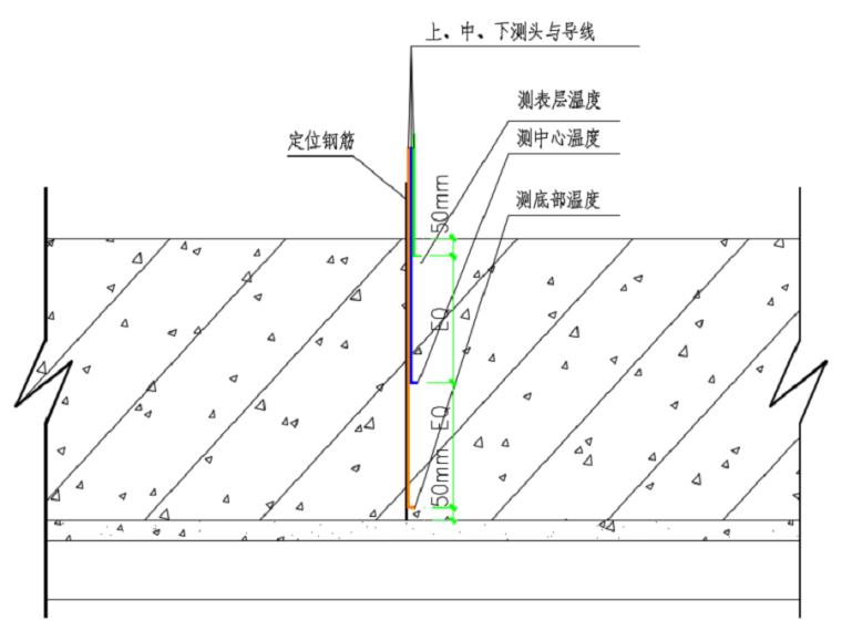 [郑州]剪力墙结构高层住宅项目大体积混凝土施工方案(31页)