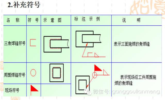 钢结构施工图的识读_13