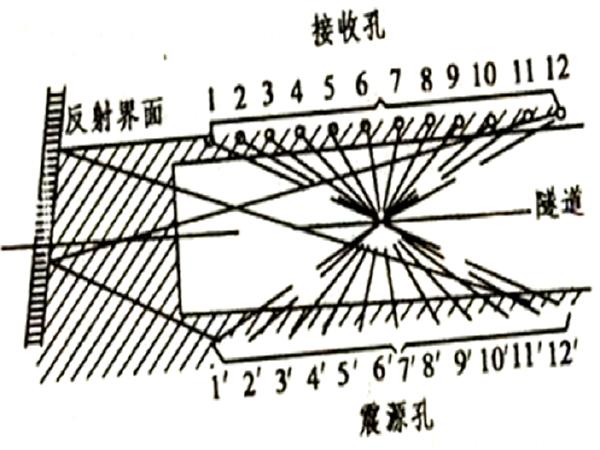 V级隧道初期支护首件总结资料下载-钻爆法隧道施工关键技术总结(138页)