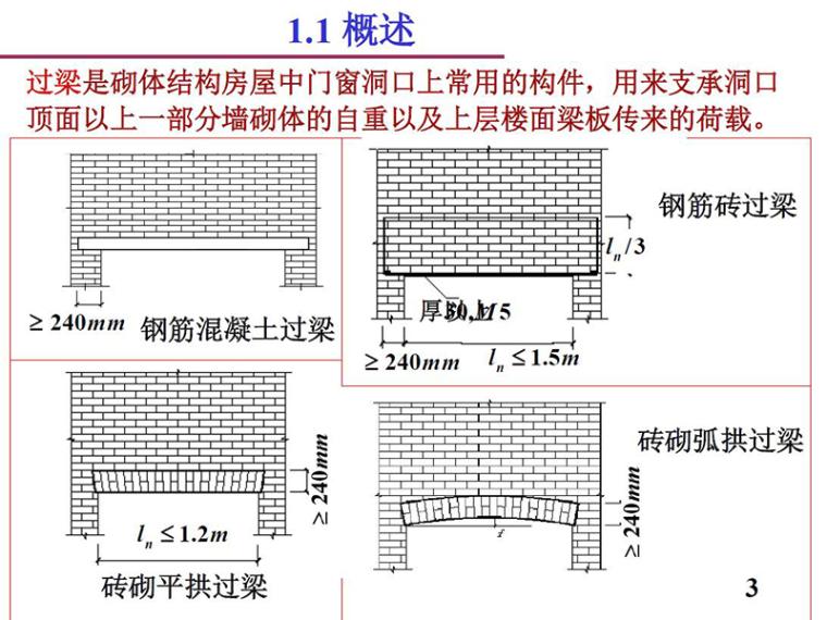 砌体结构中的特殊构件(PDF,共65页)
