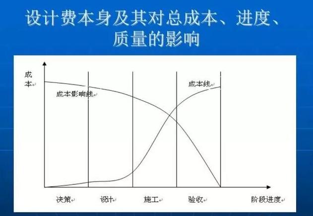 【行业知识】建筑工程成本控制与结构设计在控制成本中的作用(多_16