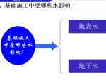 【中铁五局】基坑排水与降水工程施工技术培训(共70页)