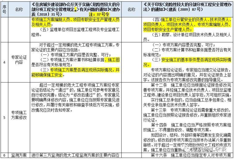 """住建部明确""""危大工程""""范围,专项施工方案须包含这些内容(附37_3"""