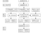 工程监理BIM技术应用方法和实践