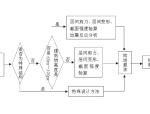 中日建筑抗震设计标准的比较论文