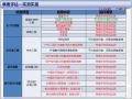 2014年魅力之城评估体系分析(工程管理部)