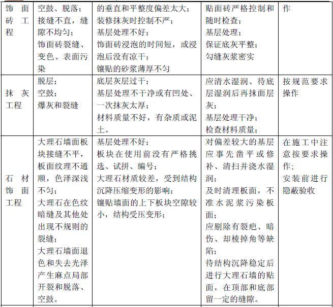 中海地产建筑工程质量管理手册PDF(126页、质量控制流程及控制要点)