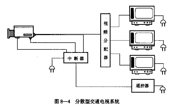 隧道之八隧道运营安全、管理和维护(PPT,54页)-分散型交通电视系统
