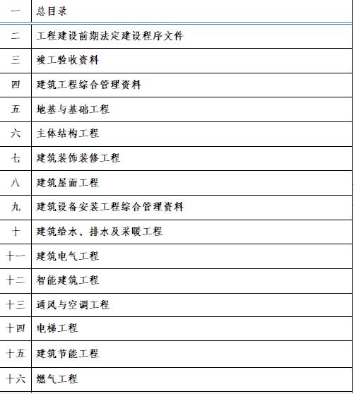 河南省建筑工程施工技术资料目录(培训讲义)