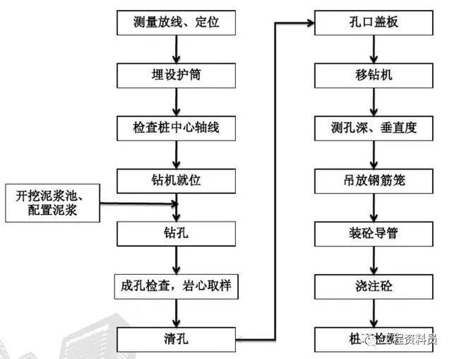 旋挖桩施工流程及验收标准_1