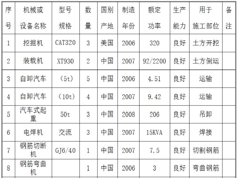 [沧州]生态改造工程空心板桥施工组织设计(53页)