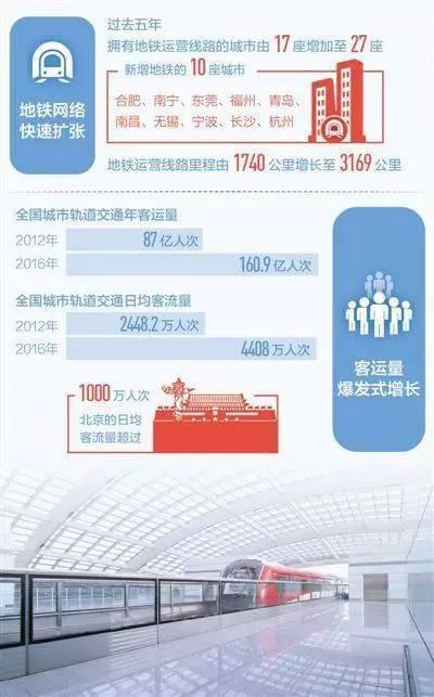 中国地铁规模快速扩张 五年来通地铁城市新增10个