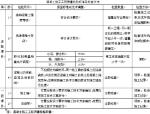 建筑工程质量与安全管理培训课件(570页,编制详细)