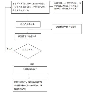 [福建]渔港工程项目监理大纲(243页)