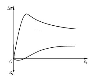 图5 剪胀土的应力应变关系曲线